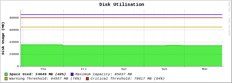 The new and improved graph for disk usage!