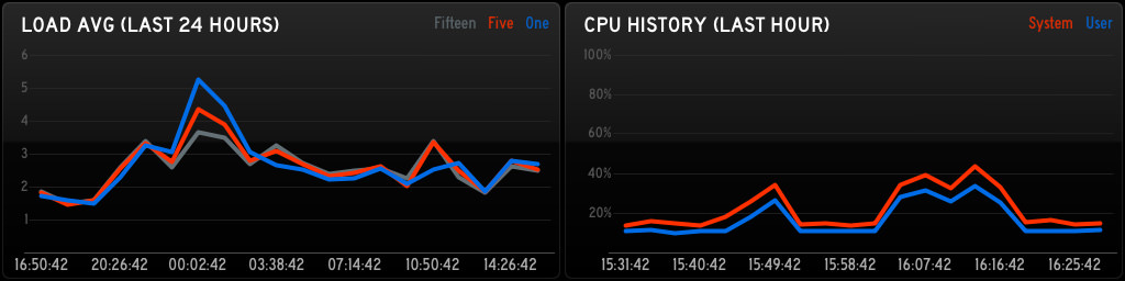 iStat Server for Status Board - CPU Graph.