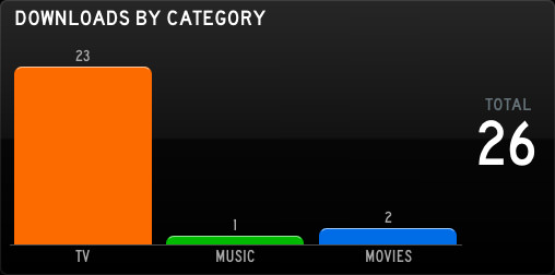 SABnzbd Categories.